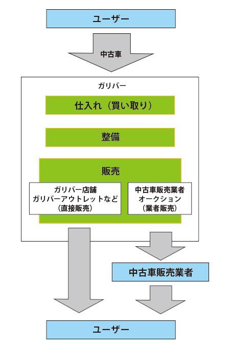 ガリバー 評判 口コミ 中古車 6